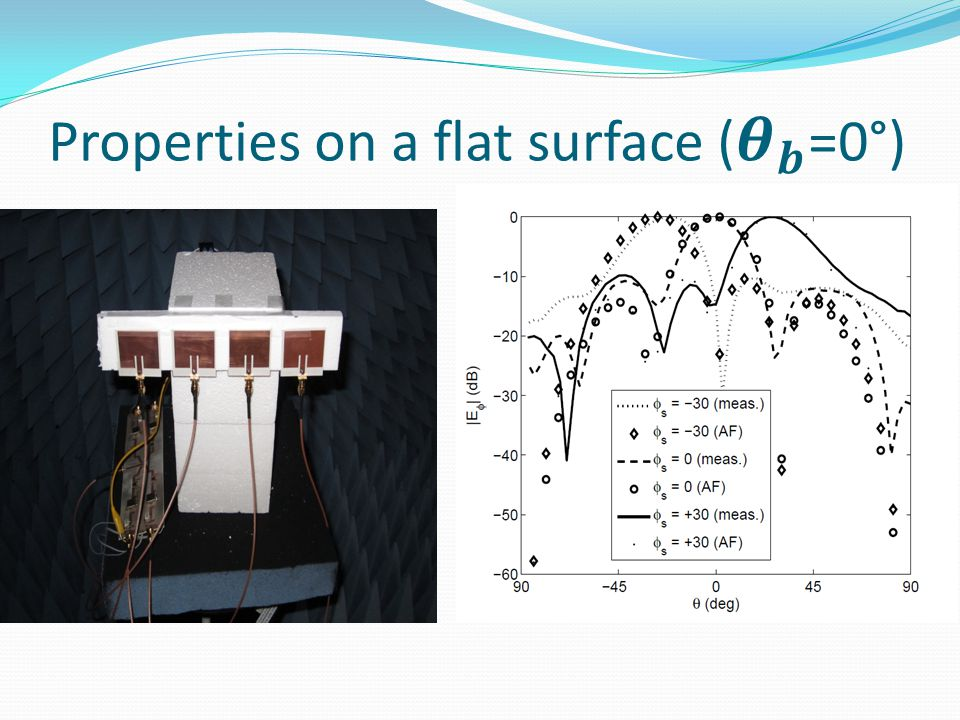 Properties on a flat surface ( 𝜽 𝒃 =0°)