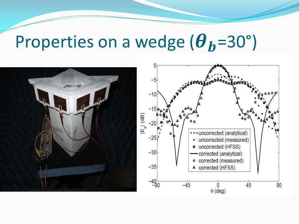 Properties on a wedge ( 𝜽 𝒃 =30°)