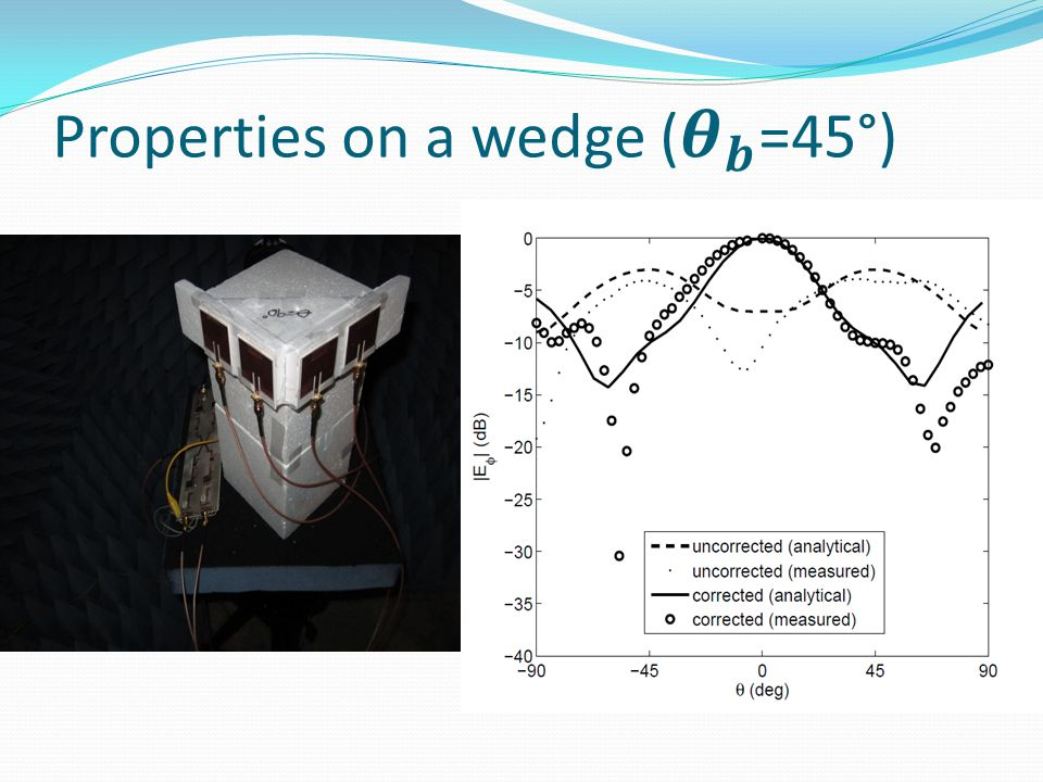 Properties on a wedge ( 𝜽 𝒃 =45°)
