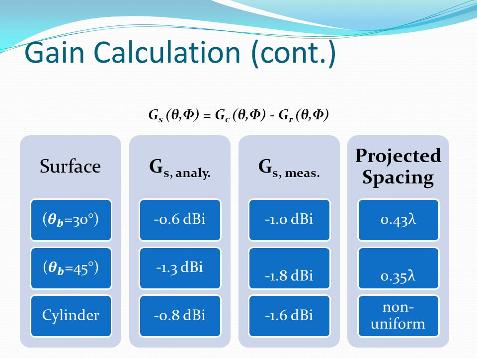 Gain Calculation (cont.)