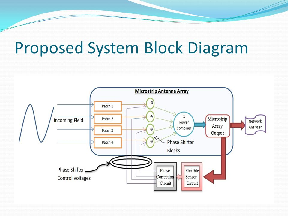 Proposed System Block Diagram