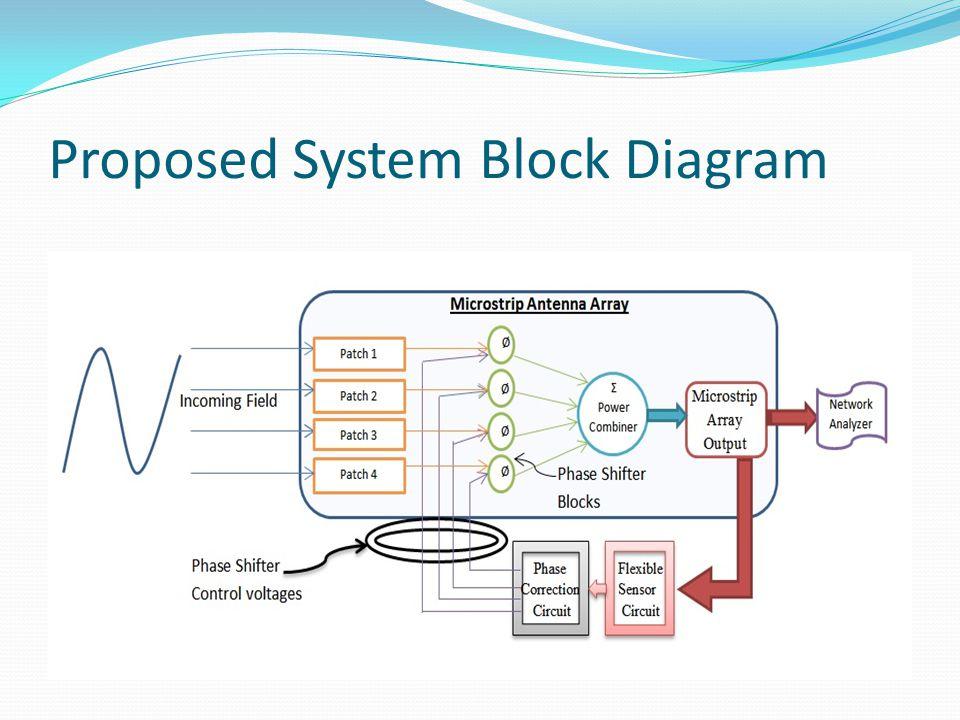 Proposed System Block Diagram