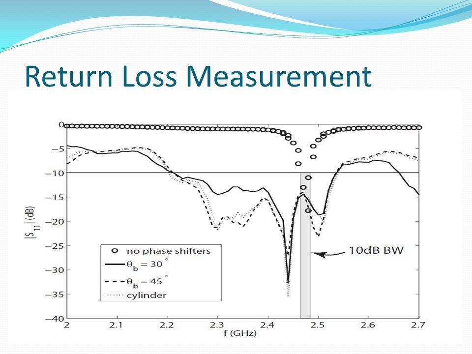 Return Loss Measurement