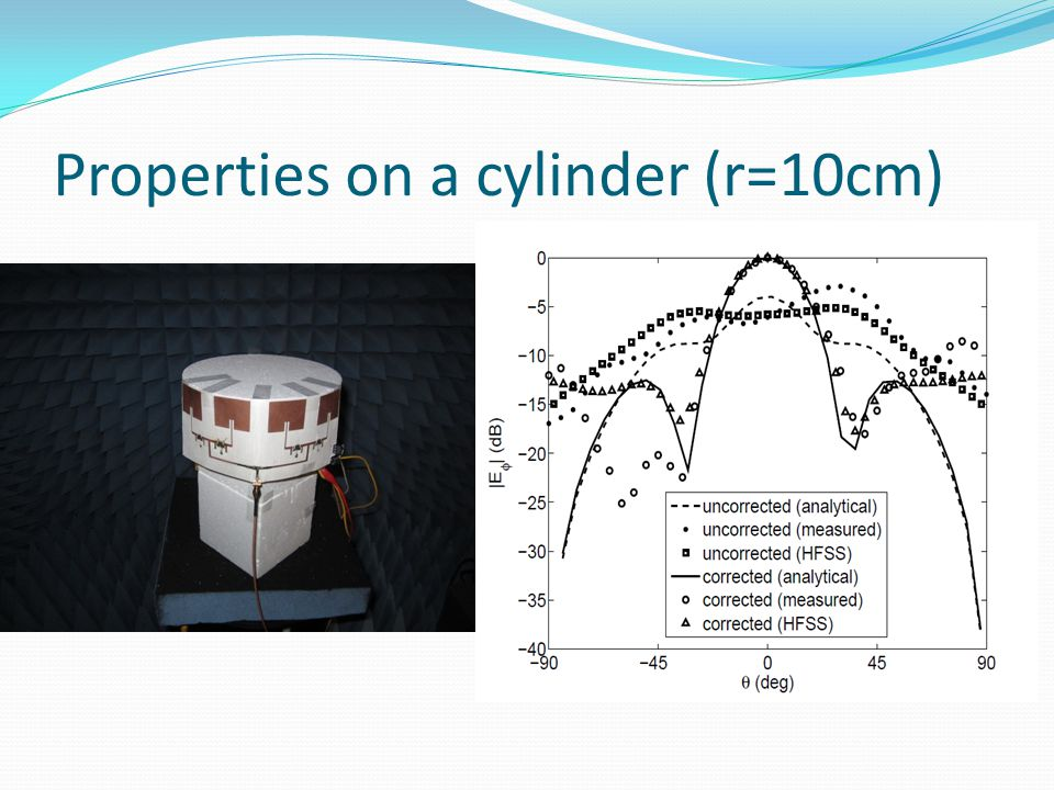 Properties on a cylinder (r=10cm)