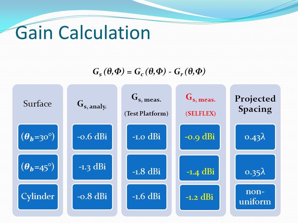 Gs (θ,Φ) = Gc (θ,Φ) - Gr (θ,Φ)