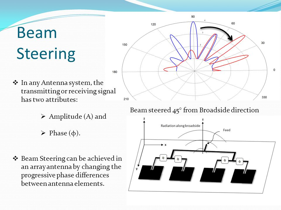 Beam steered 45° from Broadside direction