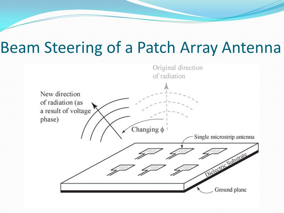 Beam Steering of a Patch Array Antenna