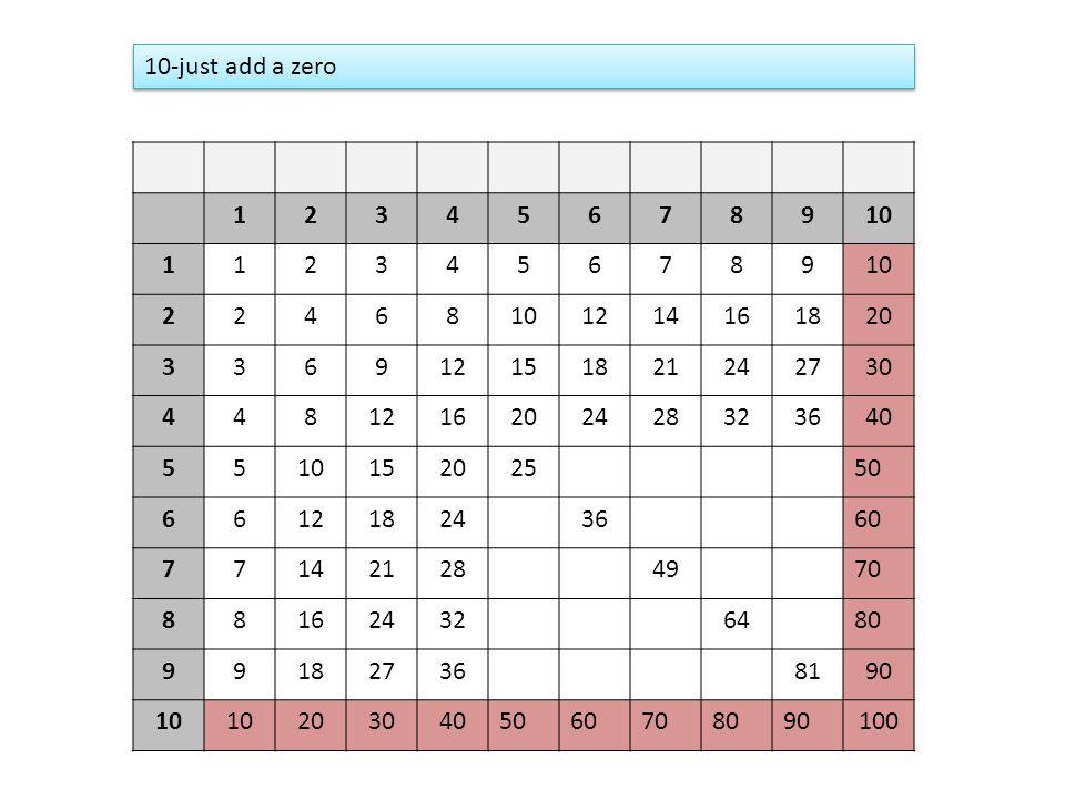 10-just add a zero 1. 2. 3. 4. 5. 6. 7. 8. 9. 10. 12. 14. 16. 18. 20. 15. 21. 24. 27.