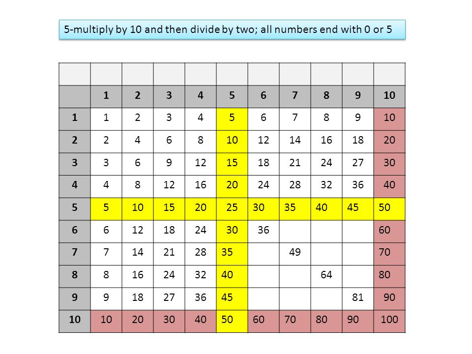 5-multiply by 10 and then divide by two; all numbers end with 0 or 5