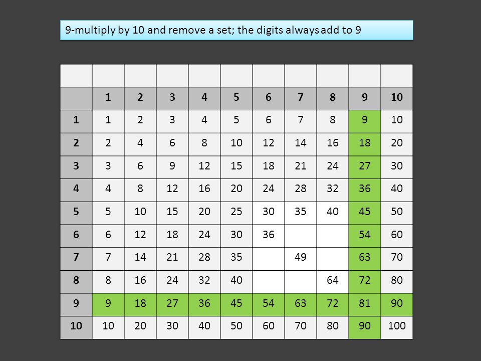 9-multiply by 10 and remove a set; the digits always add to 9