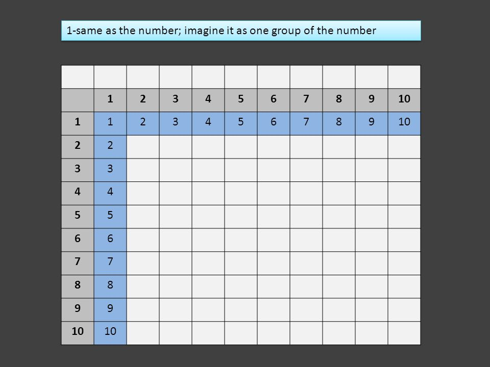 1-same as the number; imagine it as one group of the number
