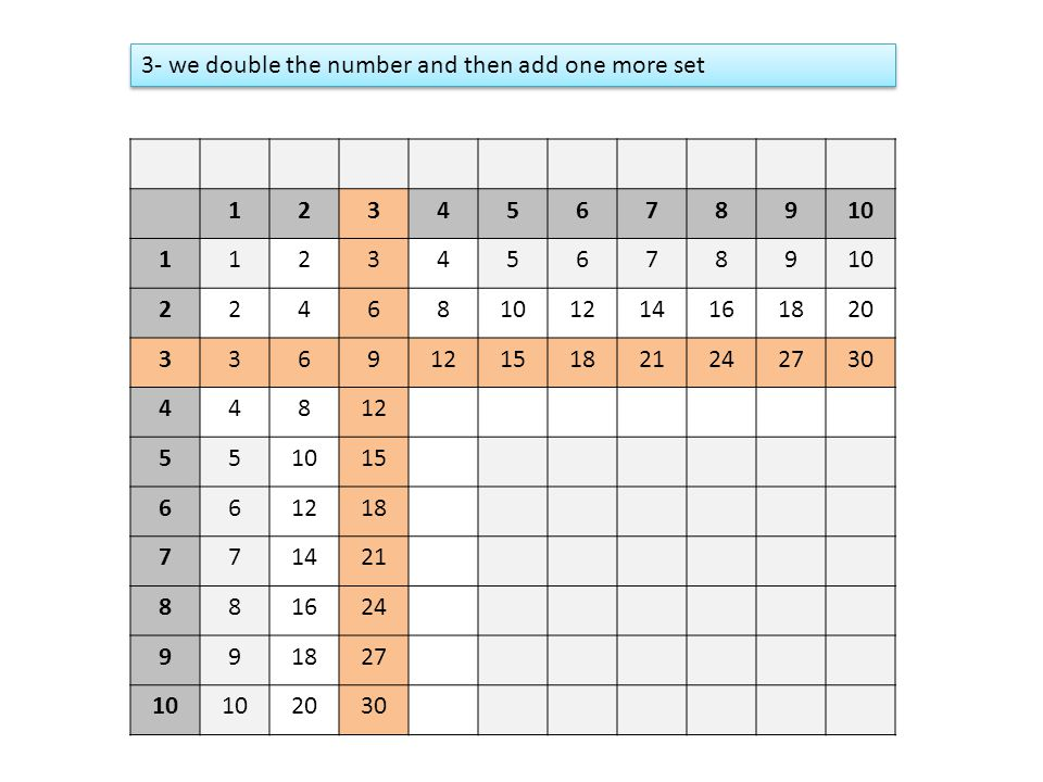 3- we double the number and then add one more set