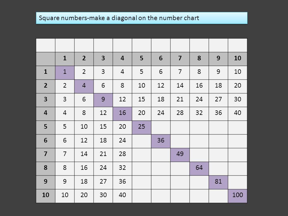 Square numbers-make a diagonal on the number chart