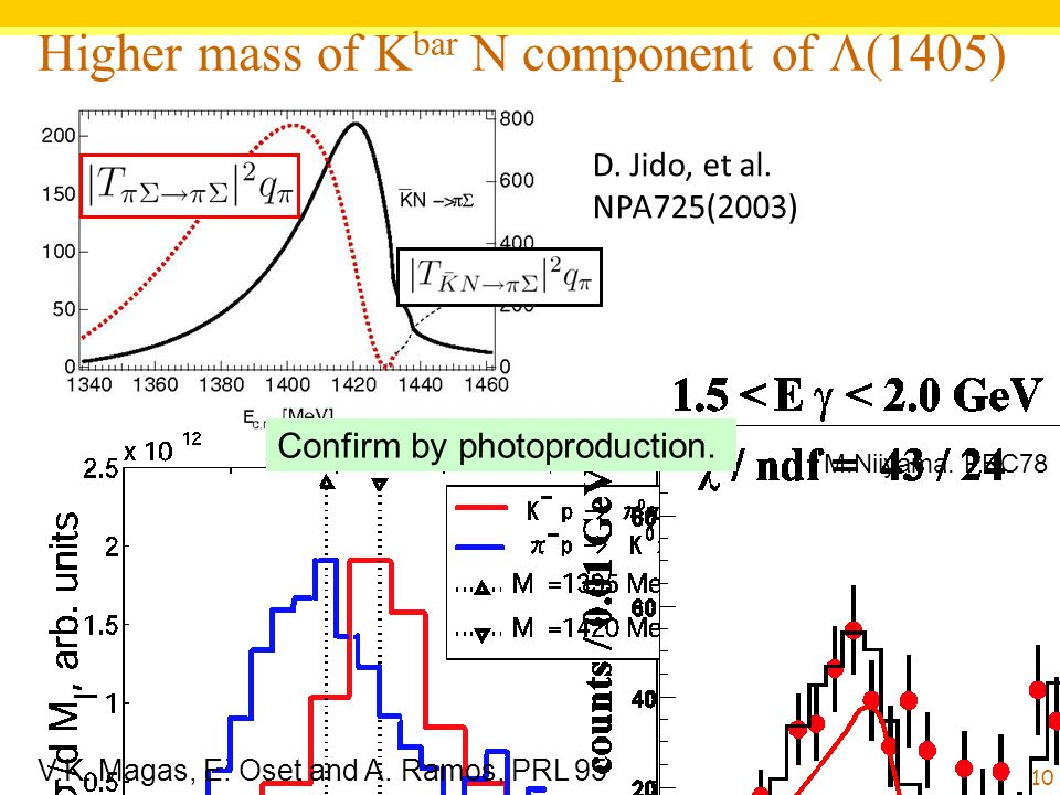 Higher mass of Kbar N component of L(1405)