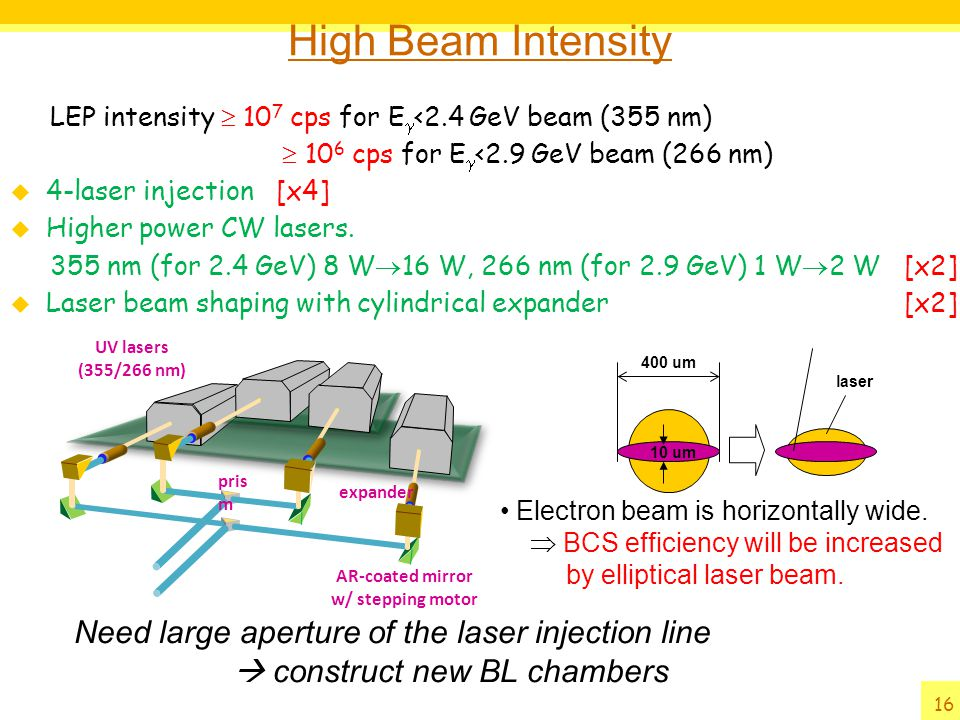 High Beam Intensity Need large aperture of the laser injection line