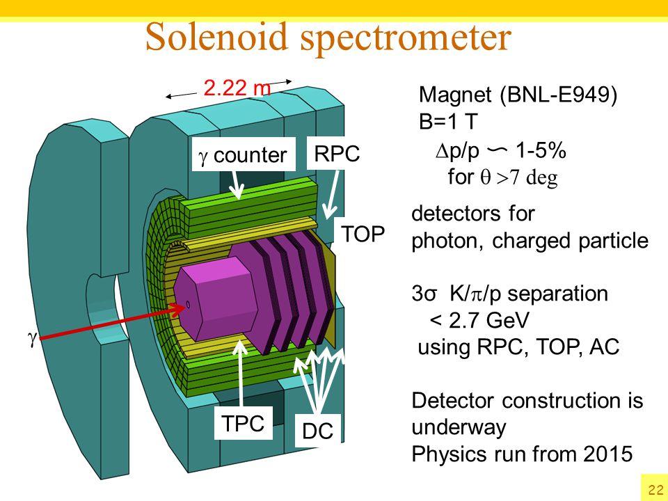 Solenoid spectrometer