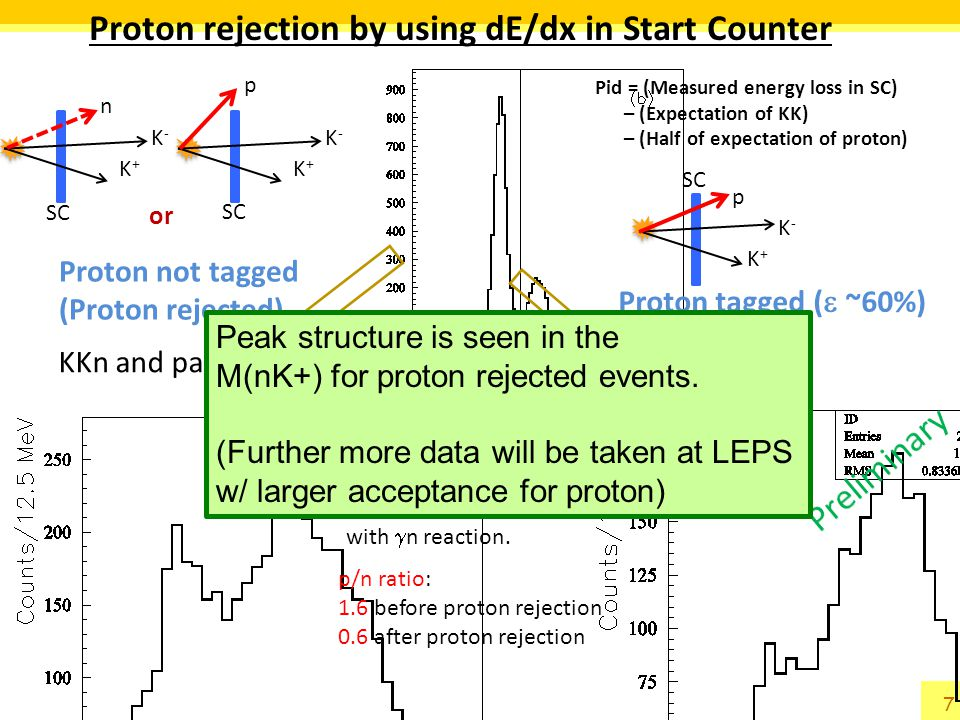 Proton rejection by using dE/dx in Start Counter