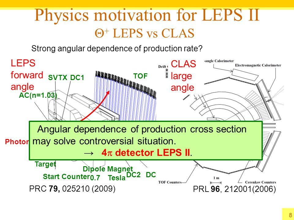 Physics motivation for LEPS II