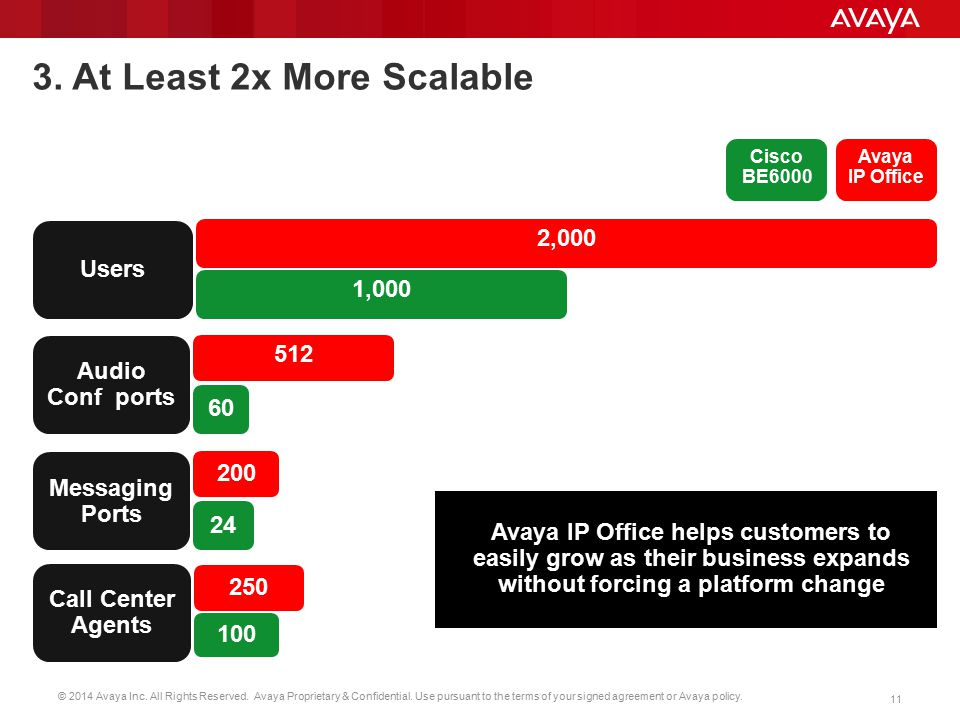 3. At Least 2x More Scalable