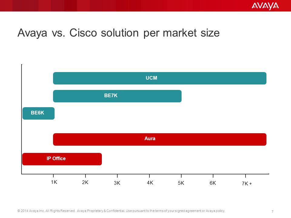 Avaya vs. Cisco solution per market size