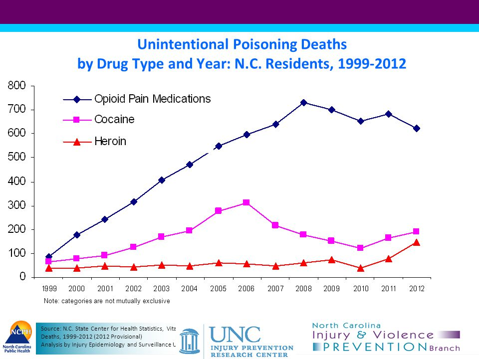 Unintentional Poisoning Deaths by Drug Type and Year: N. C