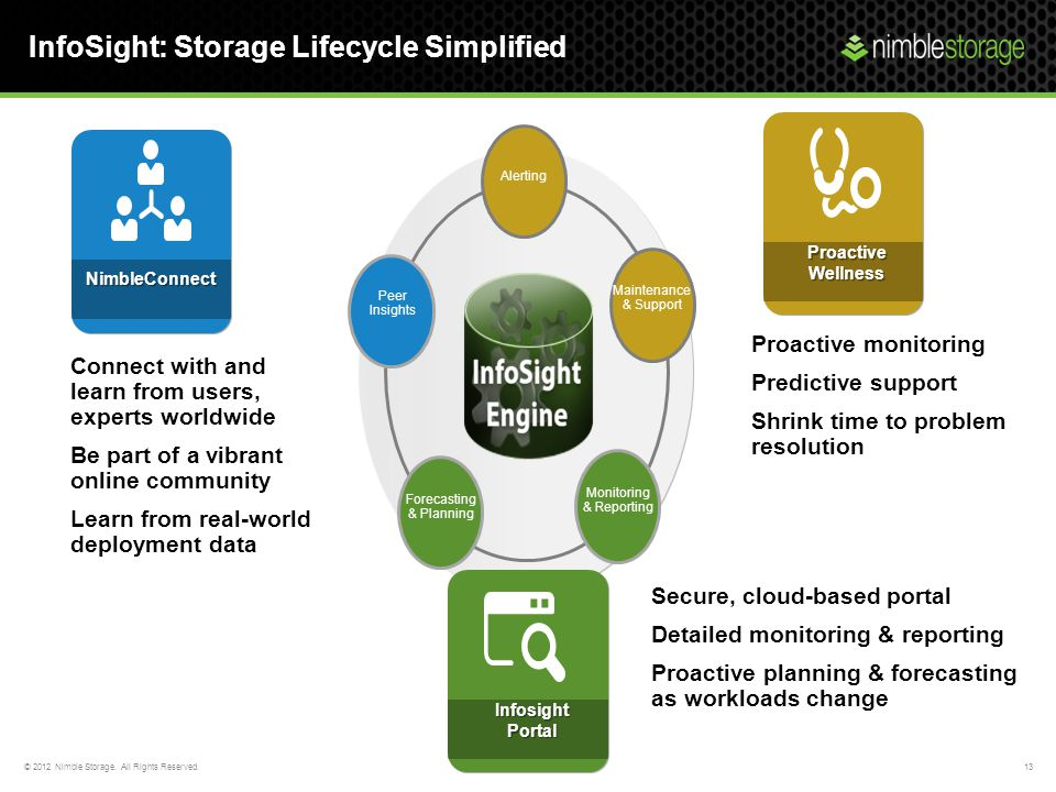 InfoSight: Storage Lifecycle Simplified