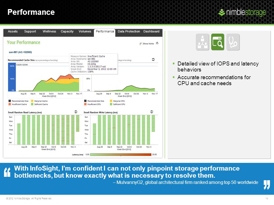 Performance Assets. Support. Wellness. Capacity. Volumes. Performance. Data Protection. Dashboard.