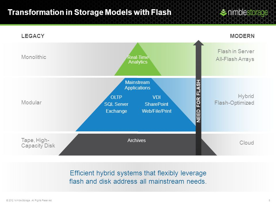 Transformation in Storage Models with Flash