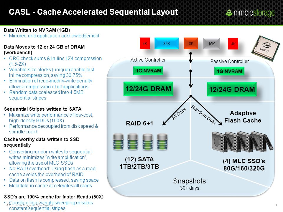 CASL - Cache Accelerated Sequential Layout