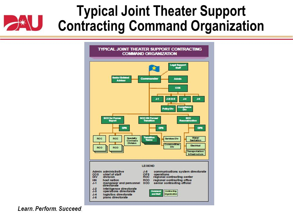 Typical Joint Theater Support Contracting Command Organization