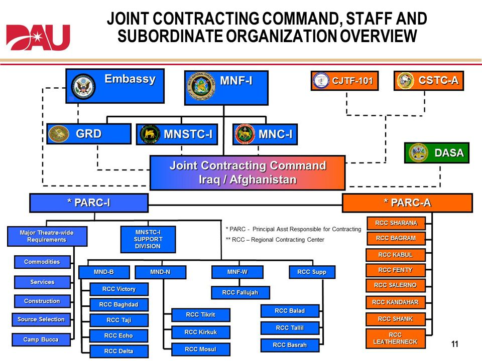 JOINT CONTRACTING COMMAND, STAFF AND SUBORDINATE ORGANIZATION OVERVIEW