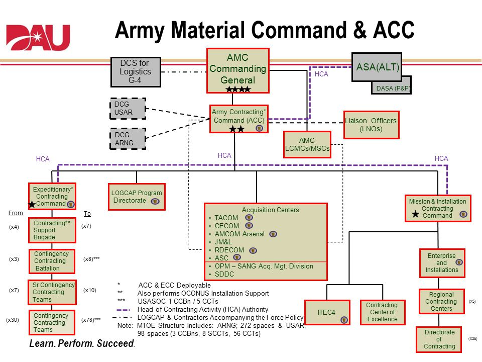 Army Material Command & ACC
