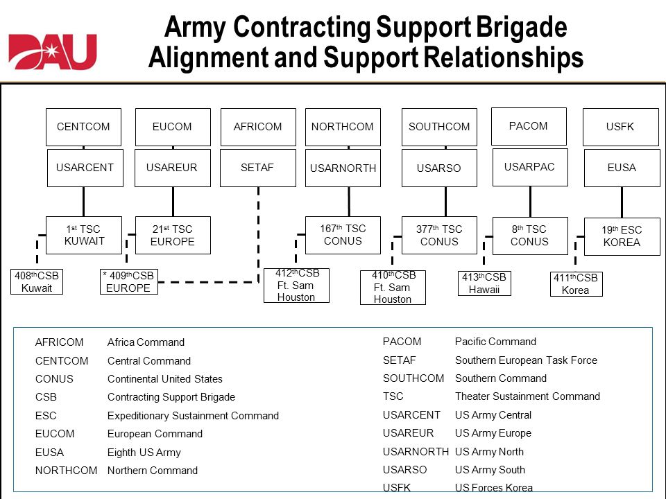 Army Contracting Support Brigade Alignment and Support Relationships