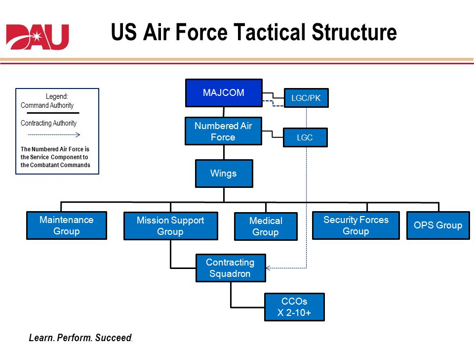 US Air Force Tactical Structure