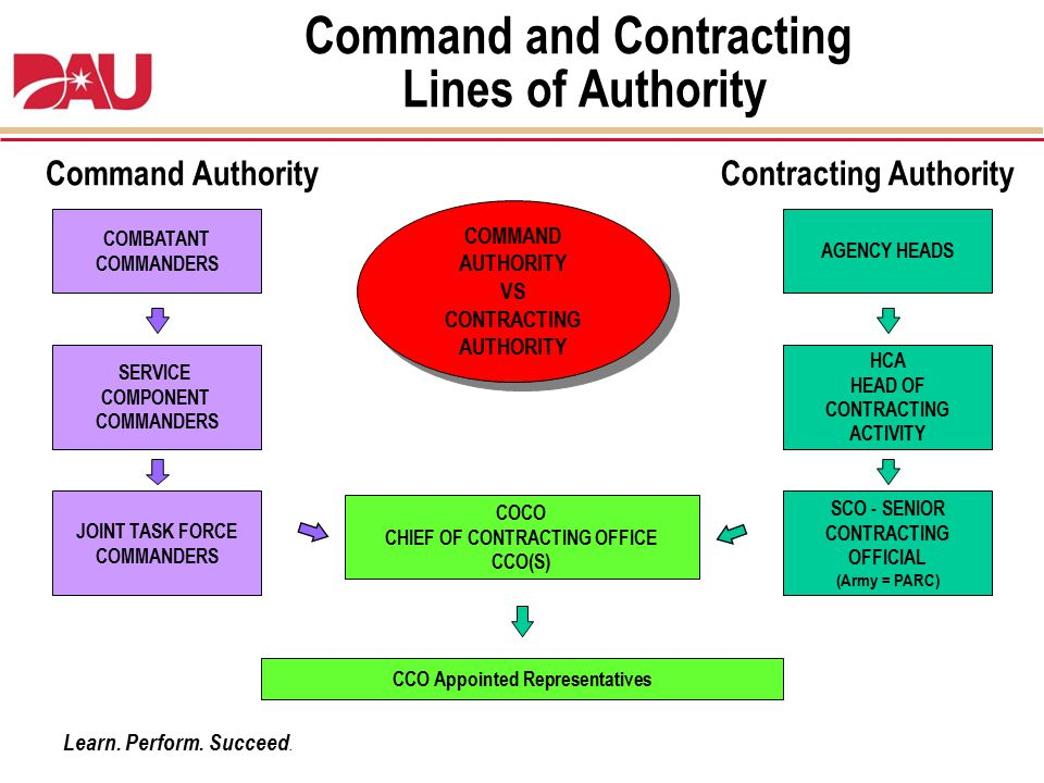 Command and Contracting Lines of Authority