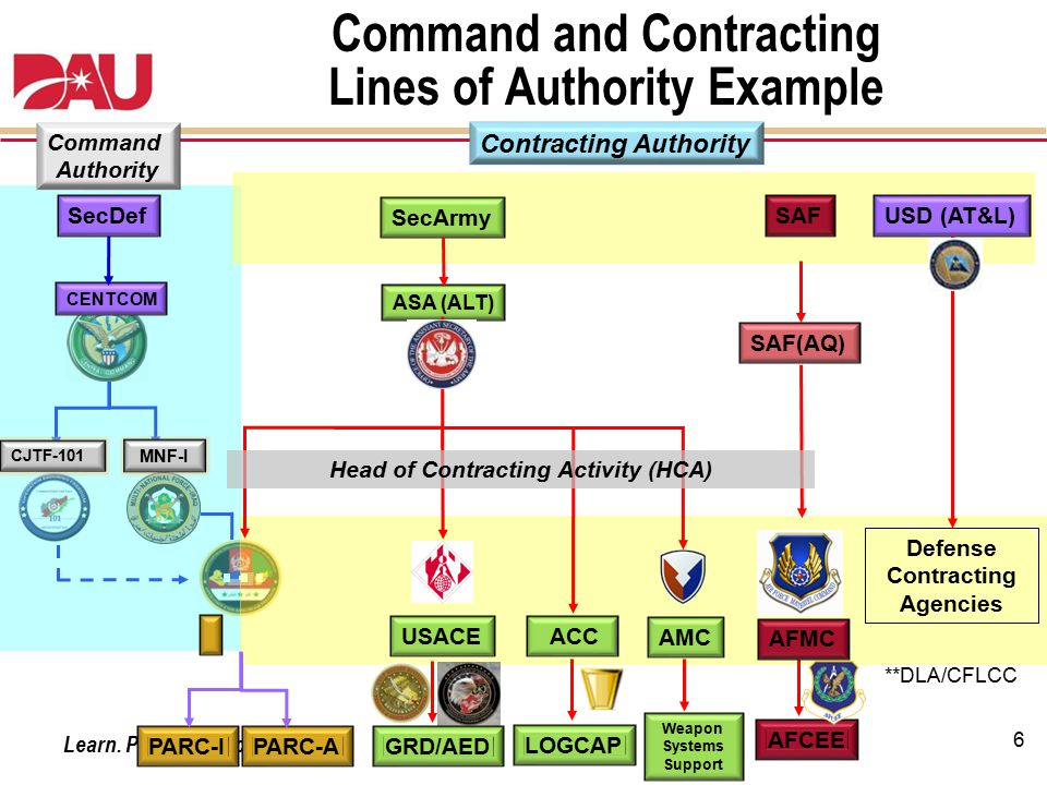 Command and Contracting Lines of Authority Example