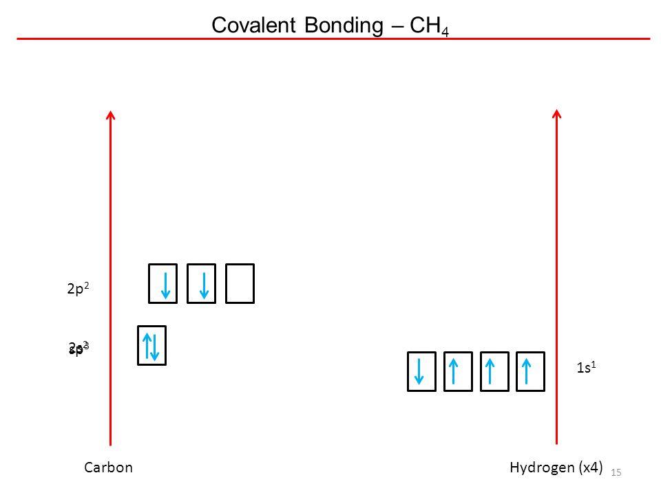 Covalent Bonding – CH4 2p2 sp3 2s2 1s1 Carbon Hydrogen (x4)