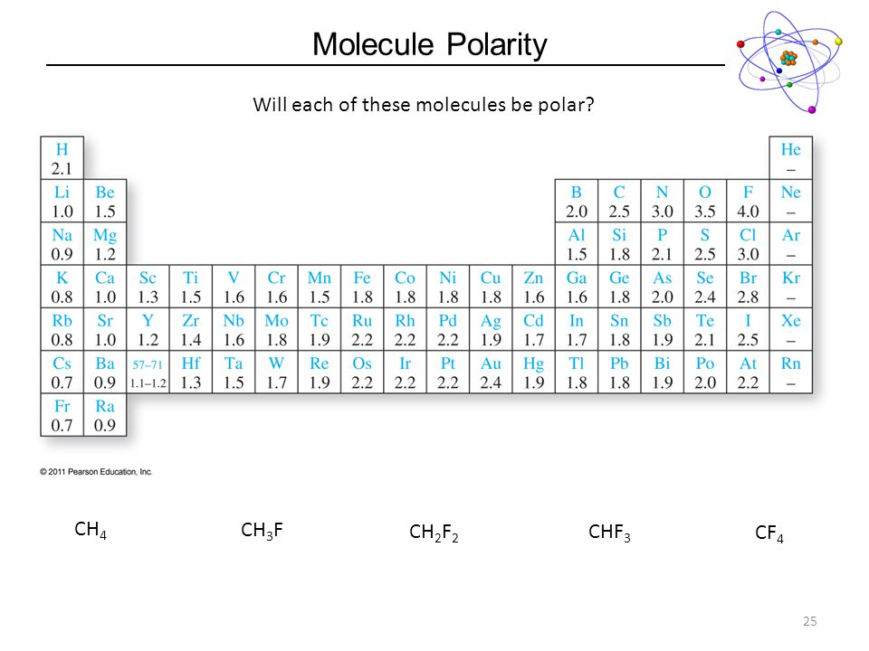 Will each of these molecules be polar