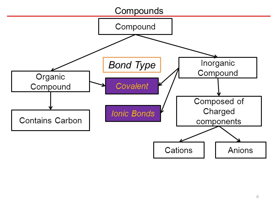 Composed of Charged components