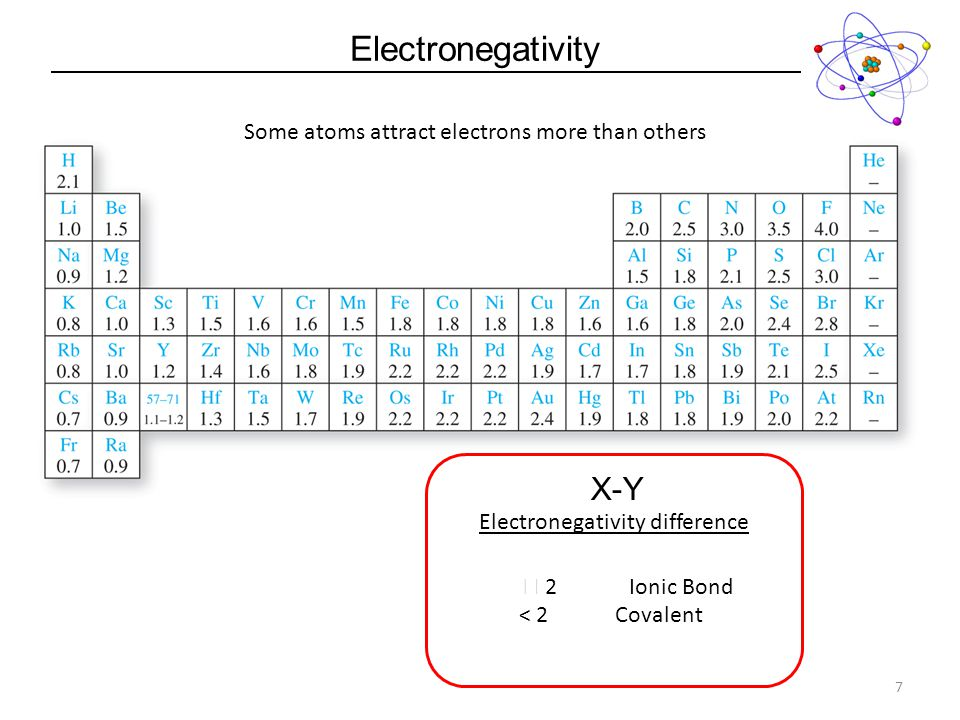 Electronegativity X-Y Some atoms attract electrons more than others
