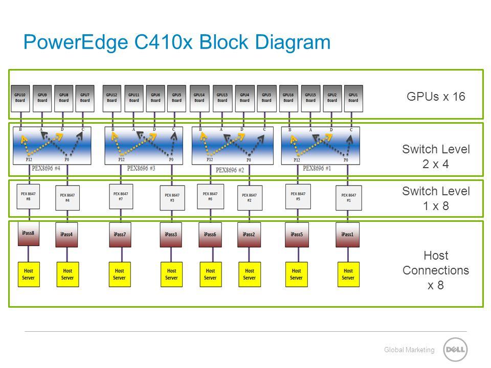 PowerEdge C410x Block Diagram