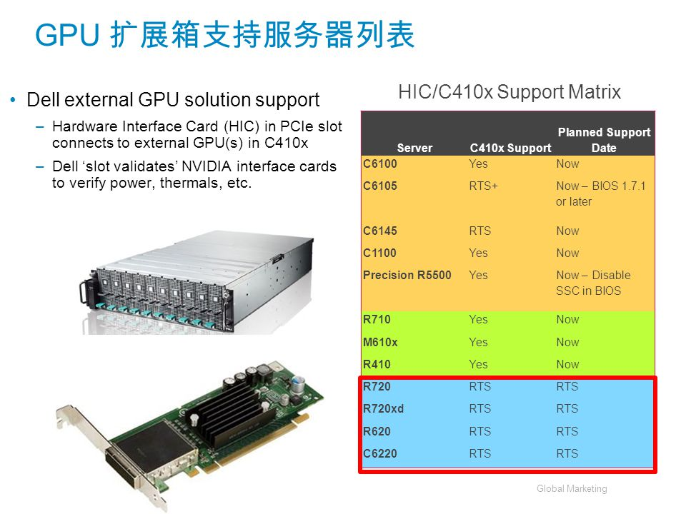 GPU 扩展箱支持服务器列表 HIC/C410x Support Matrix