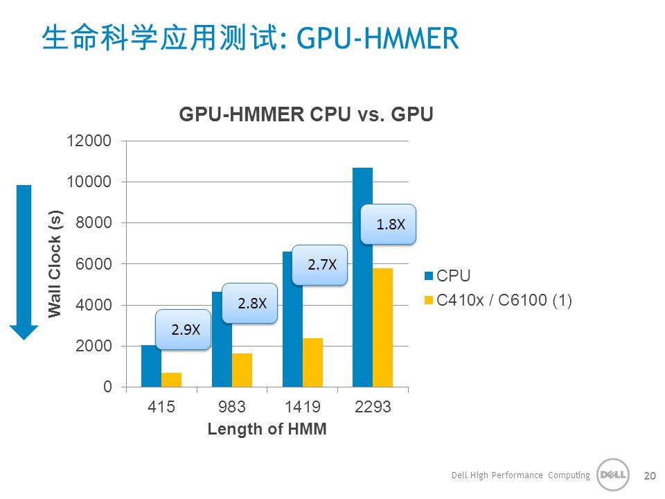生命科学应用测试: GPU-HMMER 1.8X 2.7X 2.8X 2.9X