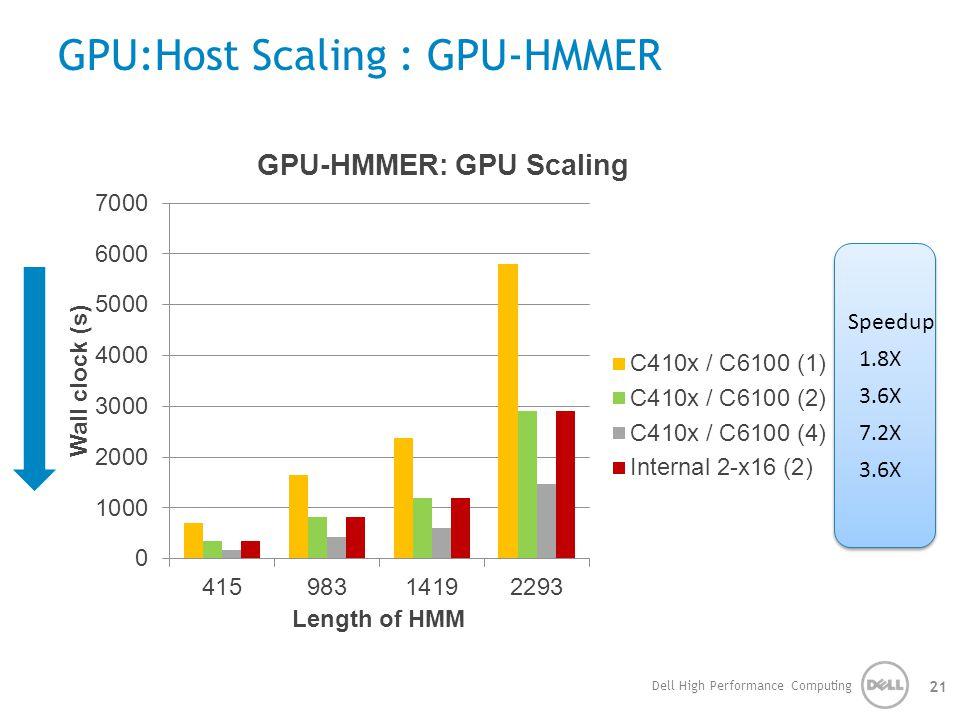GPU:Host Scaling : GPU-HMMER