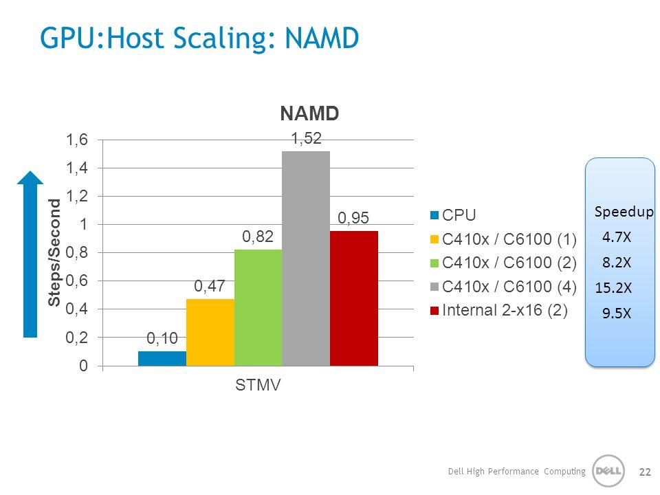 GPU:Host Scaling: NAMD