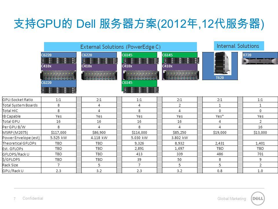 支持GPU的 Dell 服务器方案(2012年,12代服务器)