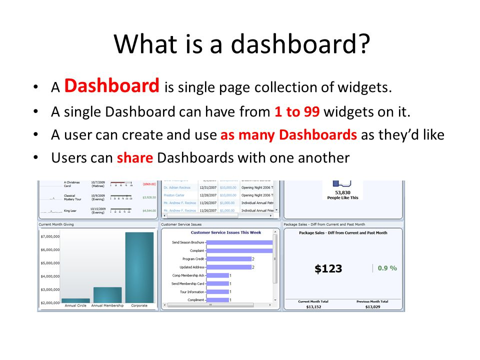 What is a dashboard A Dashboard is single page collection of widgets.