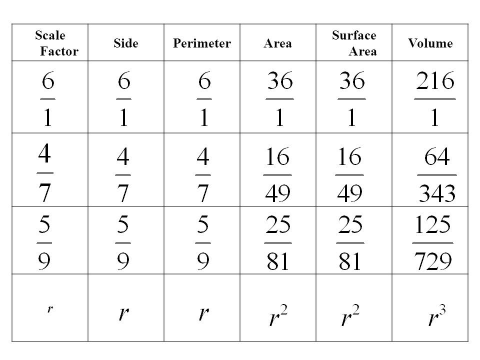 Scale Factor Side Perimeter Area Surface Area Volume r