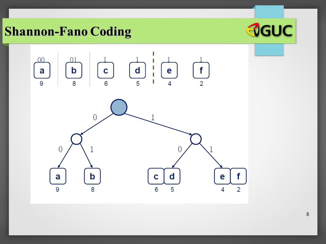 Shannon-Fano Coding 8 8