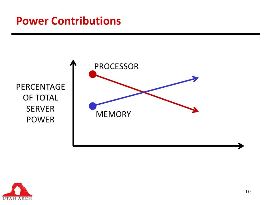 Power Contributions PROCESSOR PERCENTAGE OF TOTAL SERVER POWER MEMORY